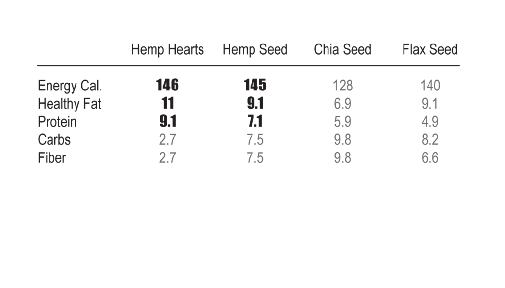 Hemp Seeds and Hearts vs Chia and Flax seeds